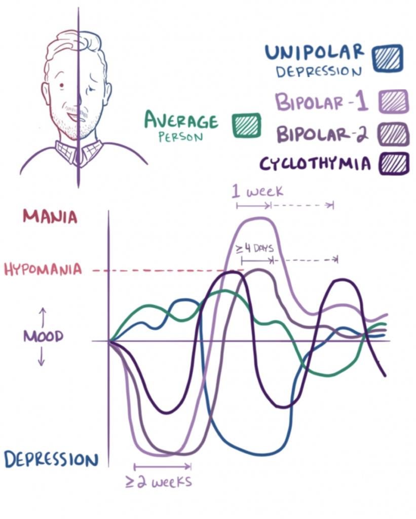 Bipolar Disorders Types
