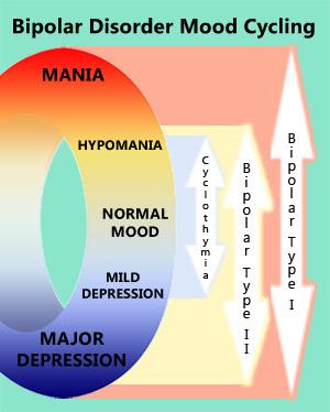 Bipolar Mood